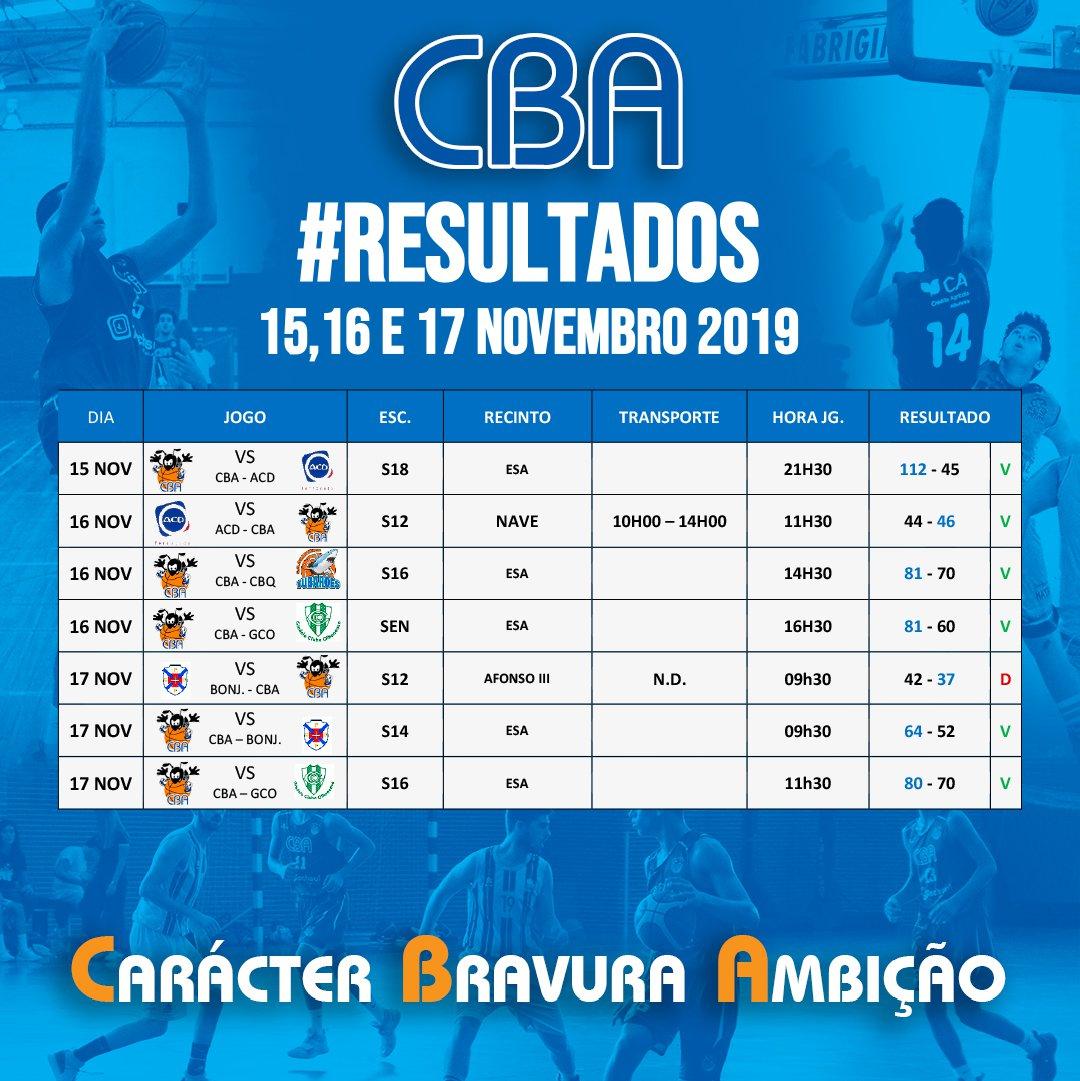 Resultados 15,16 e 17 NOVEMBRO 2019