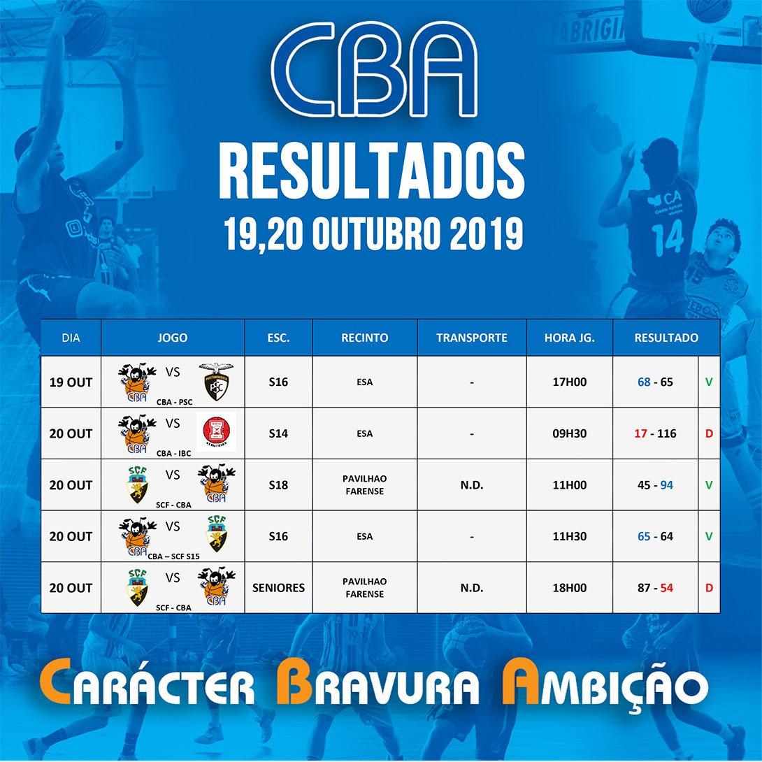 #resultadoscba