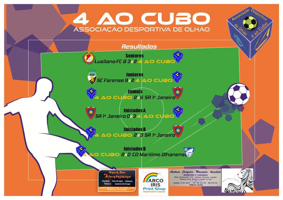 Resultados dos Jogos do fim‑de‑semana de 6 a 7 de Outubro e 10 de Outubro